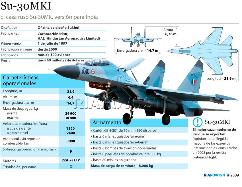 AVIONES DE COMBATE QUE DEBE COMPRAR LA FAP : ORDEN DE BATALLA EN EL MEDIANO Y LARGO PLAZO:SU-30, RAFALE,MIG-35, EUROFIGHTER, ,Saab 39 Gripen,F-18,SU-35,MIG-29 2M,SU-27,F-16 - Página 5 Infosukoi